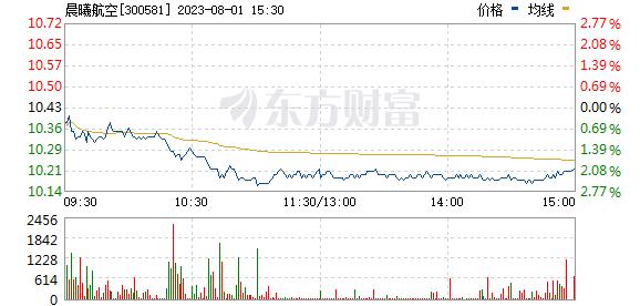 晨曦航空(300581)