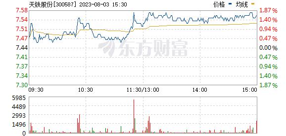 天铁股份(300587)