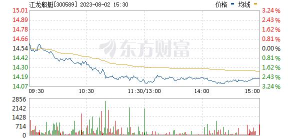 江龙船艇(300589)