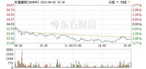 欧普康视(300595)