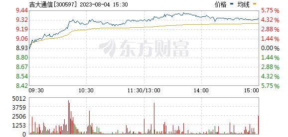 吉大通信(300597)