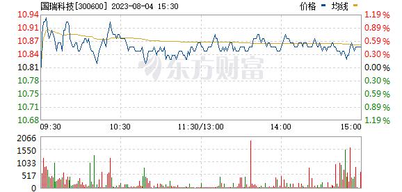 瑞特股份(300600)