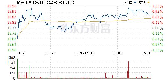 欣天科技(300615)
