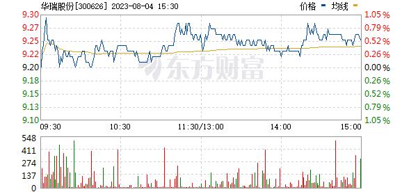 华瑞股份(300626)