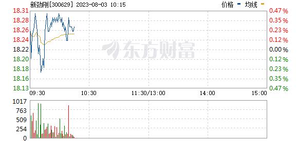 新劲刚(300629)