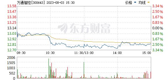 万通智控(300643)