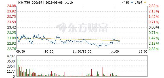 中孚信息(300659)
