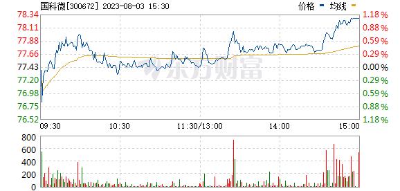 国科微(300672)
