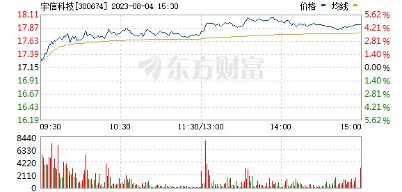 宇信科技(300674)