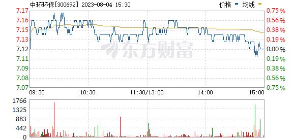 中环环保(300692)
