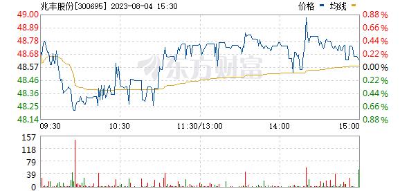 兆丰股份(300695)