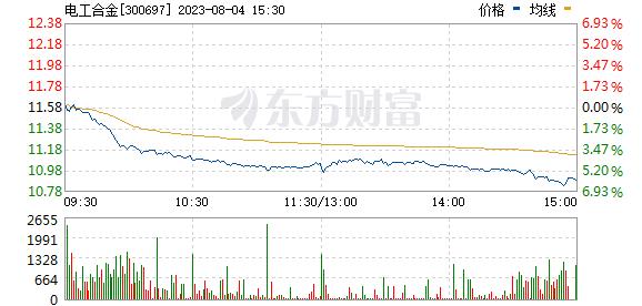 电工合金(300697)