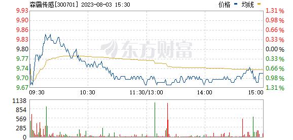 森霸传感(300701)