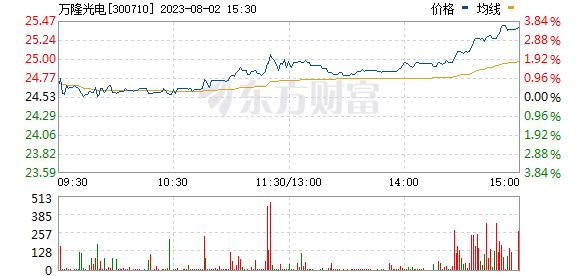万隆光电(300710)
