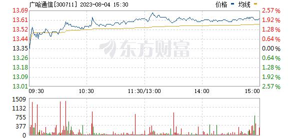 广哈通信(300711)