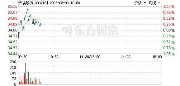永福股份(300712)
