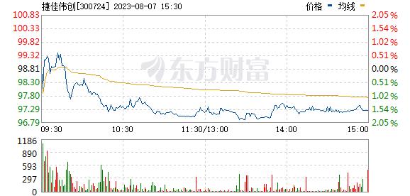 捷佳伟创(300724)