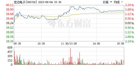 宏达电子(300726)