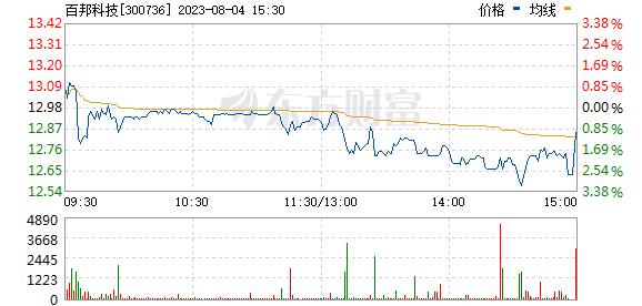 百邦科技(300736)