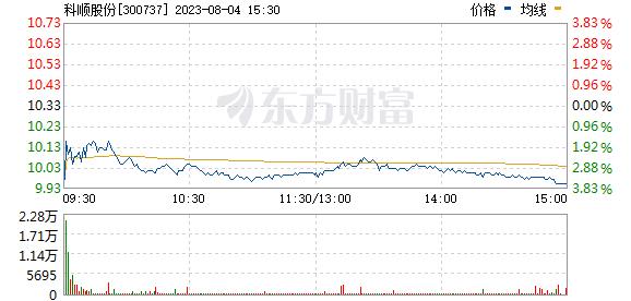 科顺股份(300737)