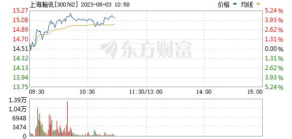 上海瀚讯(300762)
