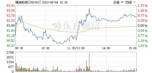 锦浪科技(300763)