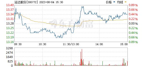 运达股份(300772)