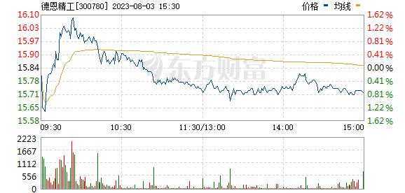 德恩精工(300780)