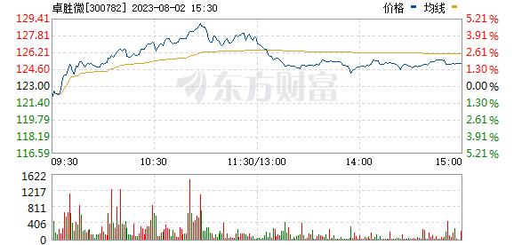 卓胜微(300782)