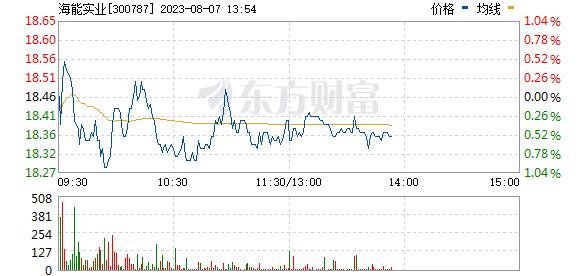 海能实业(300787)