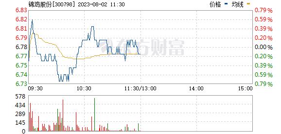 锦鸡股份(300798)