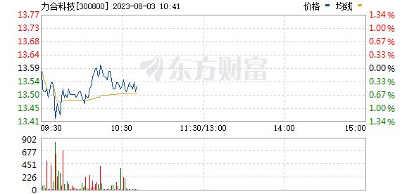 力合科技(300800)