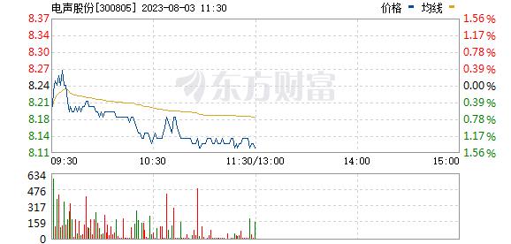电声股份(300805)