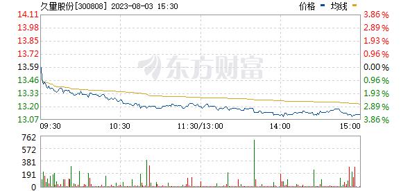 久量股份(300808)