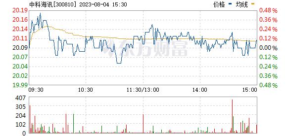 中科海讯(300810)