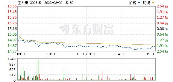 玉禾田(300815)
