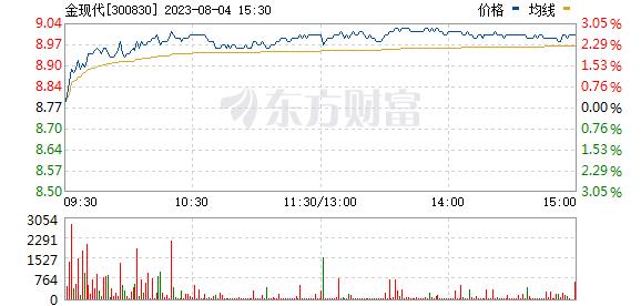 金现代(300830)