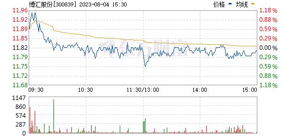 博汇股份(300839)