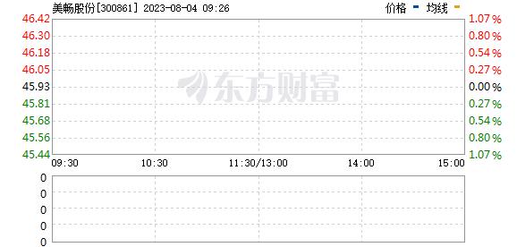 美畅股份(300861)