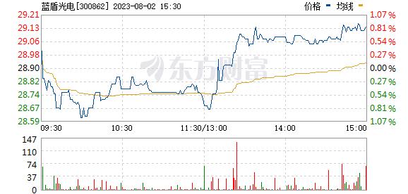 蓝盾光电(300862)