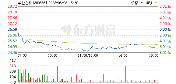 C华业(300886)