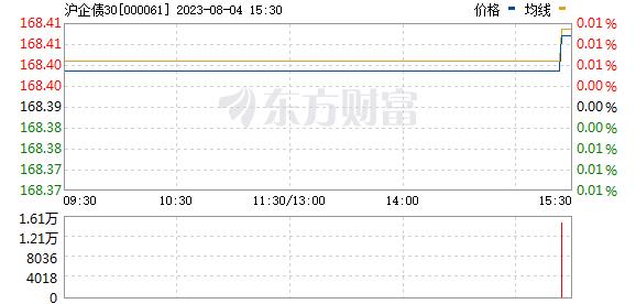 沪企债30