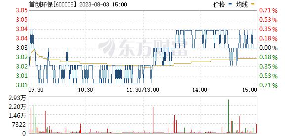 首创股份(600008)