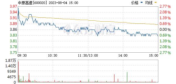 中原高速(600020)