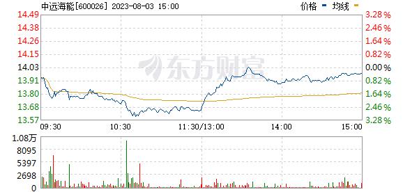 中远海能(600026)