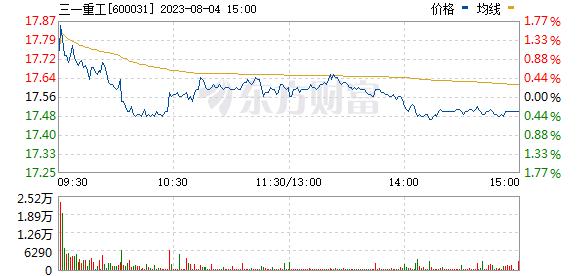 三一重工(600031)