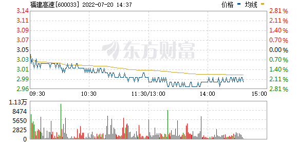 福建高速(600033)