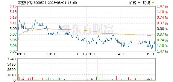 浙江广厦(600052)