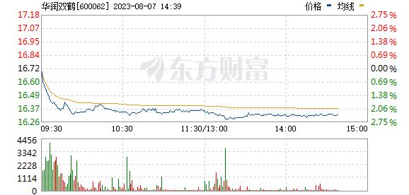 华润双鹤(600062)
