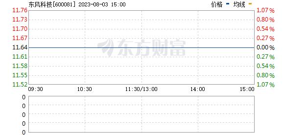 东风科技(600081)